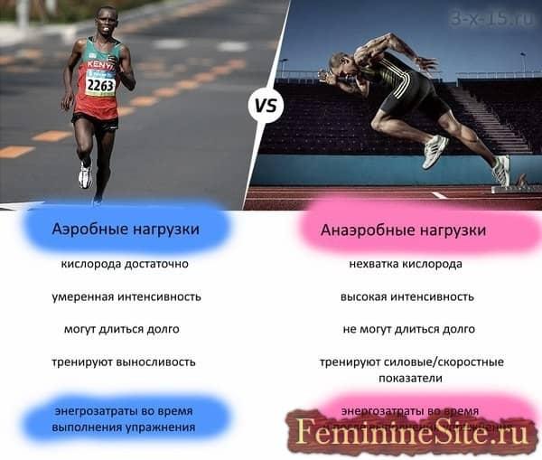 Разница между аэробными и анаэробными упражнениями